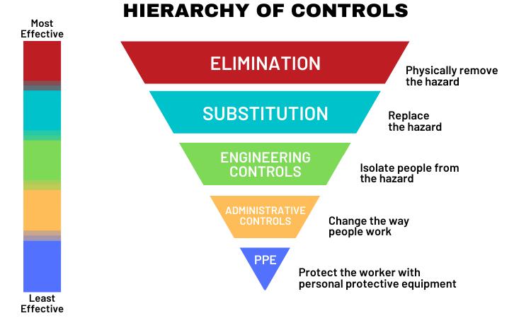 HIERARCHY OF CONTROLS (1)