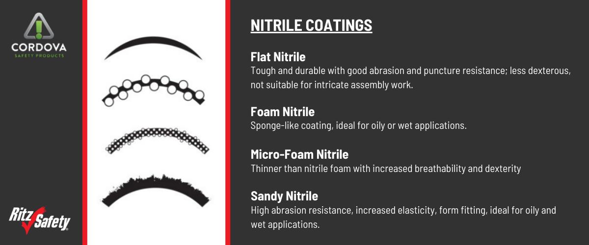 NITRILE COATINGS