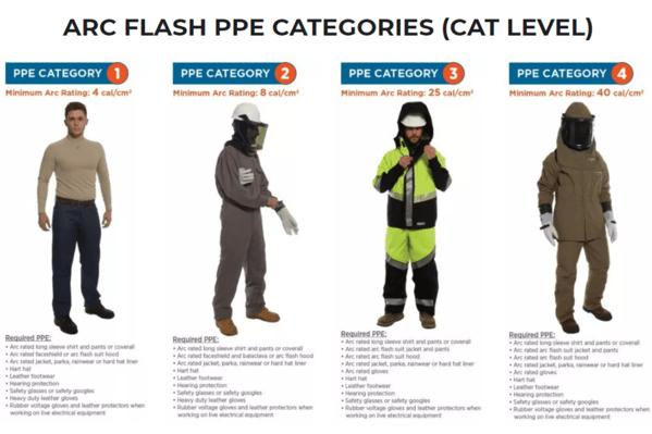Arc Flash PPE Categories
